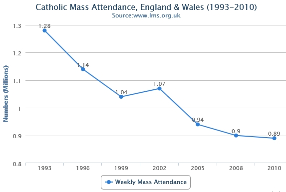 Catholic Mass Attendance: 1993-2010