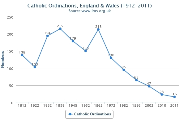 Catholic Ordinations: 1912-2011