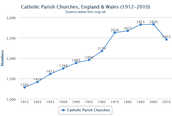 Catholic Parish Churches: 1912-2010