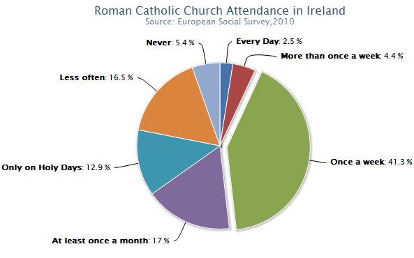 a report on the religion in ireland The commission on religion and belief in public life calls for greater we should do god, says report into wales and northern ireland.
