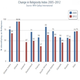 Religiosity Index (2005-2012)